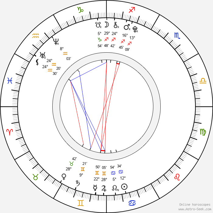 Petr Šimčák - Birth horoscope chart