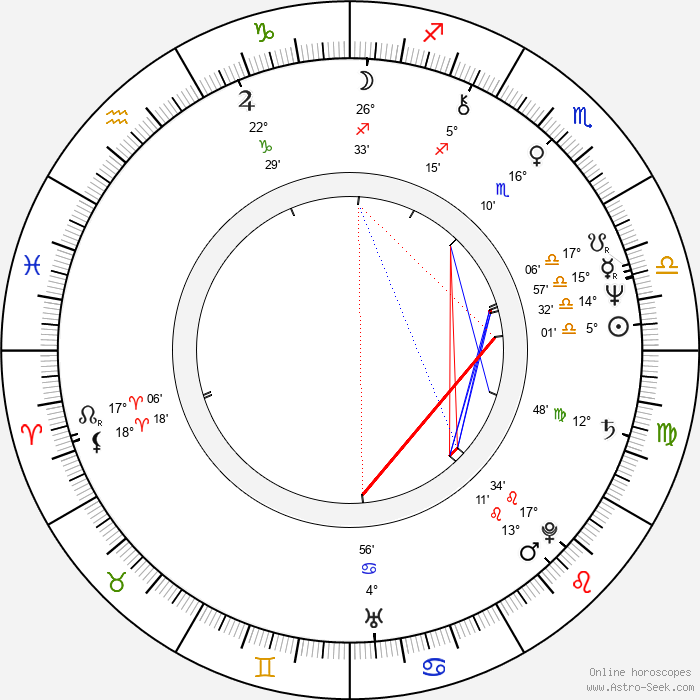 Petr Skála - Birth horoscope chart