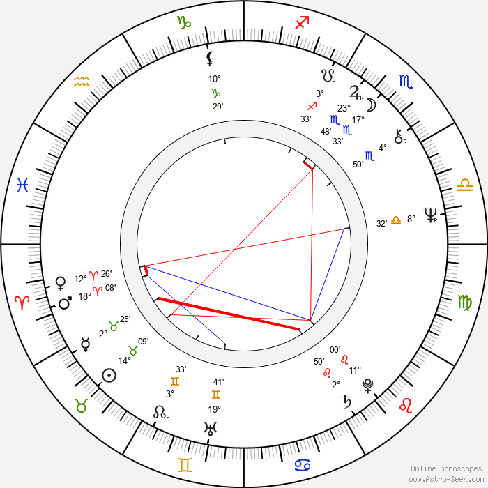 Petr Skala - Birth horoscope chart