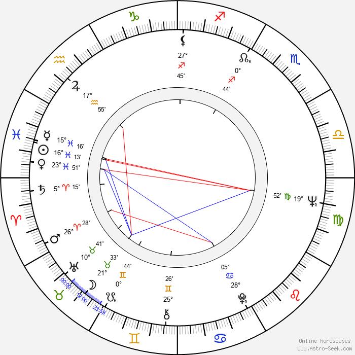 Petr Skoumal - Birth horoscope chart