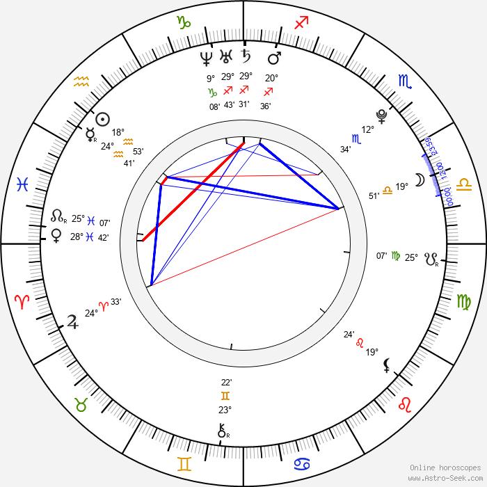 Petr Smazal - Birth horoscope chart