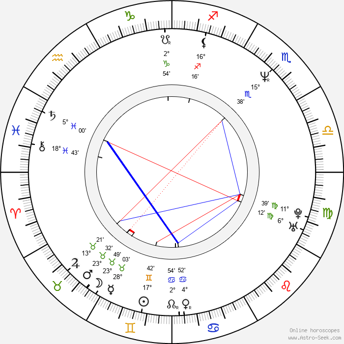 Petr Soumar - Birth horoscope chart