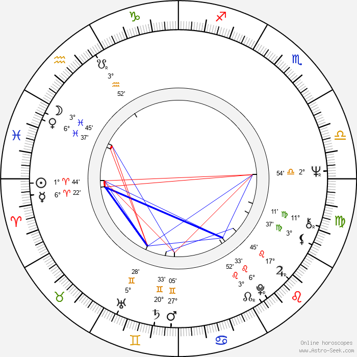 Petr Spálený - Birth horoscope chart
