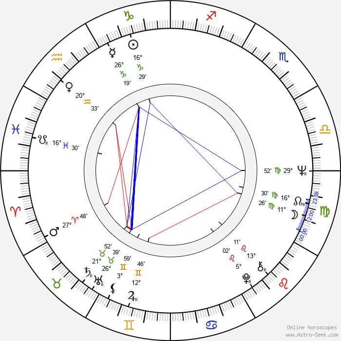 Petr Šporcl - Birth horoscope chart