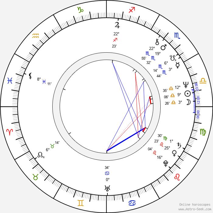 Petr Štěpánek - Birth horoscope chart