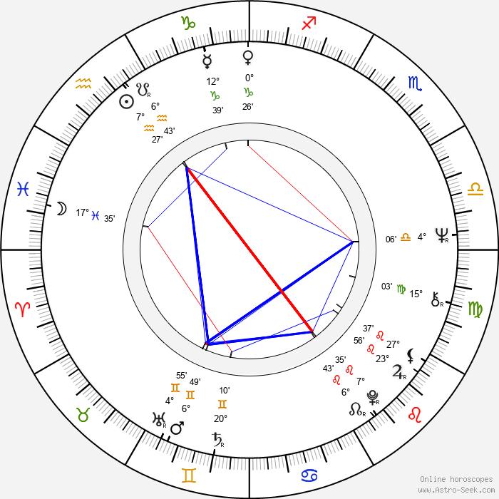 Petr Švéda - Birth horoscope chart