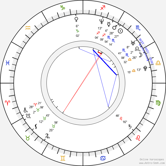 Petr Sýkora - Birth horoscope chart