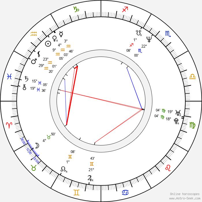 Petr Vachler - Birth horoscope chart