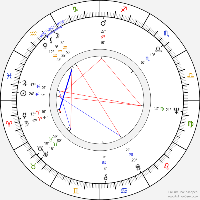 Petr Weigl - Birth horoscope chart