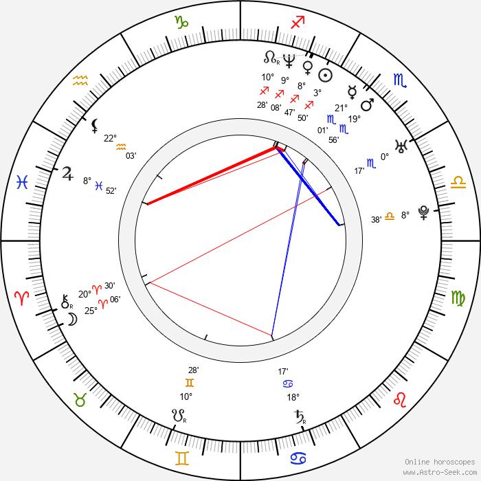 Petr Zahrádka - Birth horoscope chart
