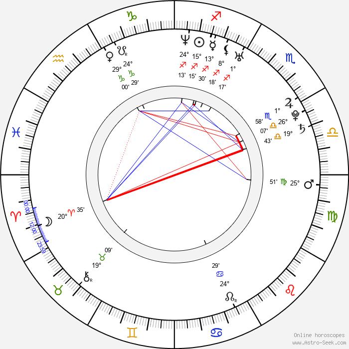 Petra Beoková - Birth horoscope chart