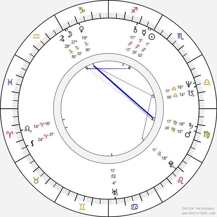 Petra Černocká - Birth horoscope chart