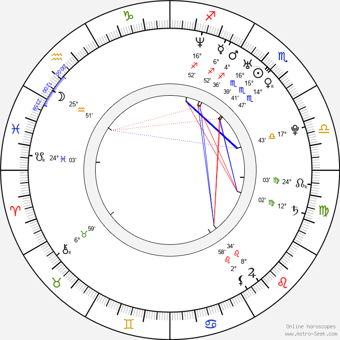 Petra Domžalová - Birth horoscope chart