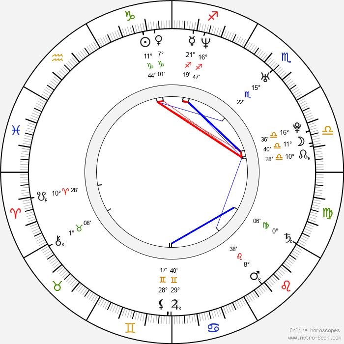 Petra Havlasova - Birth horoscope chart