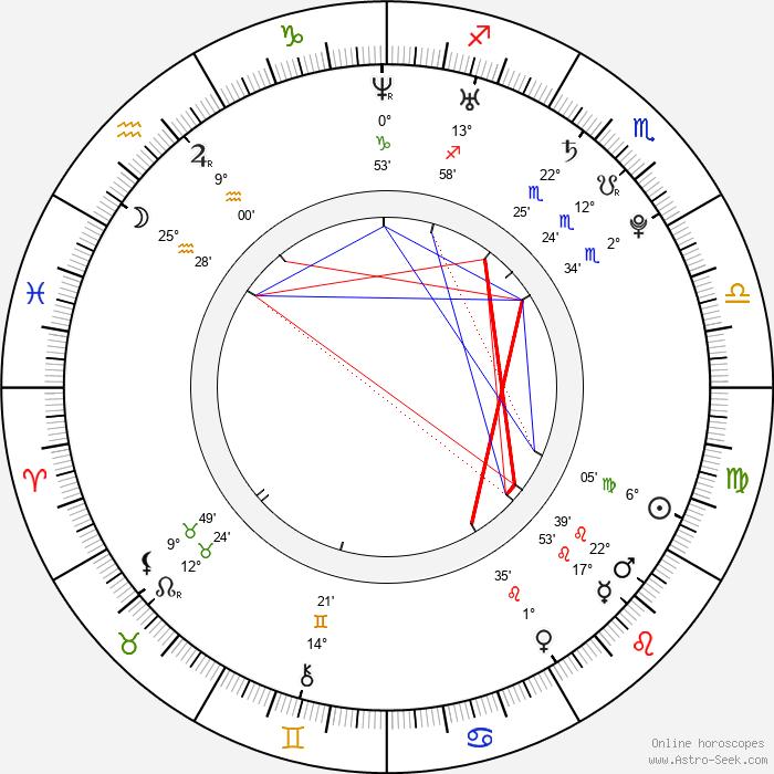 Petra Humeňanská - Birth horoscope chart
