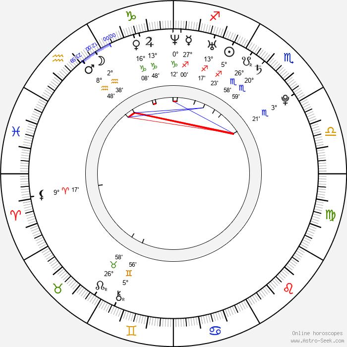 Petra Jehličková - Birth horoscope chart
