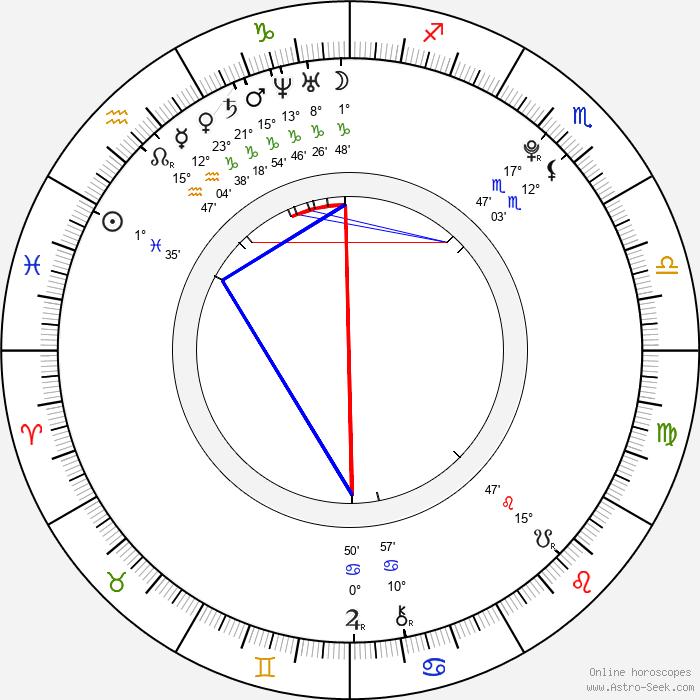 Petra Jiřinová - Birth horoscope chart
