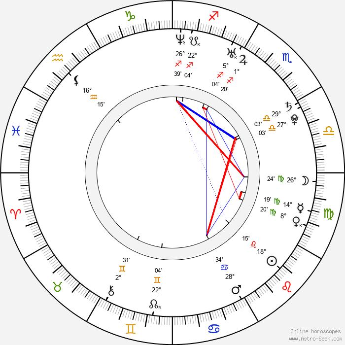 Petra Kepeňová - Birth horoscope chart