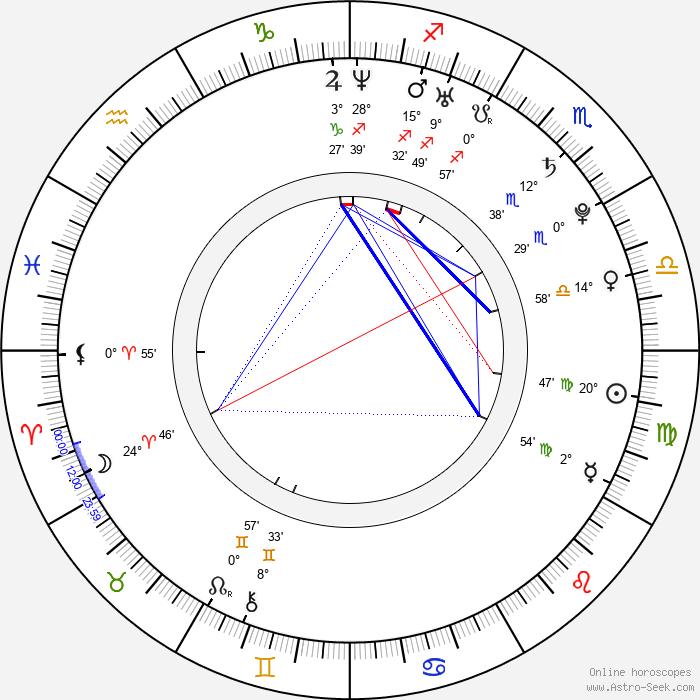 Petra Kulichová - Birth horoscope chart