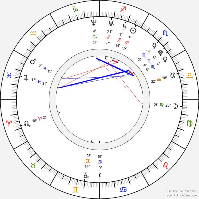 Petra Kyzlíková - Birth horoscope chart