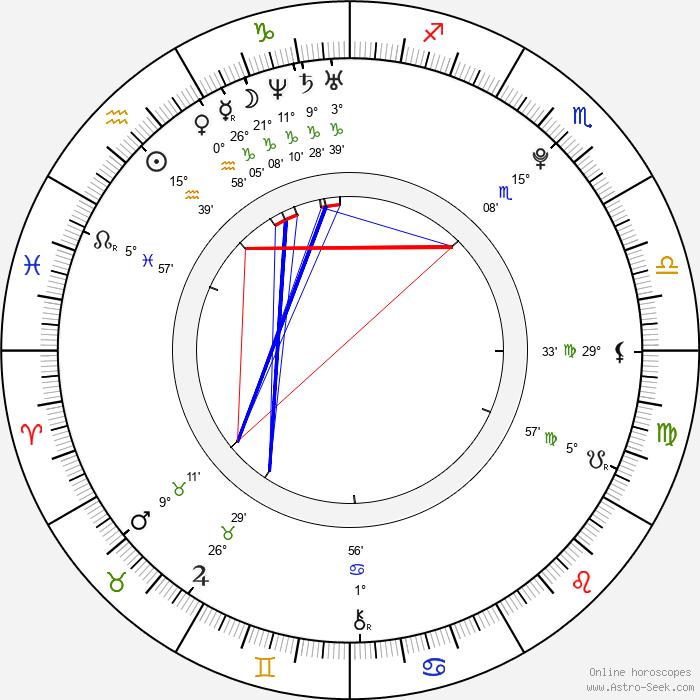Petra Musilová - Birth horoscope chart