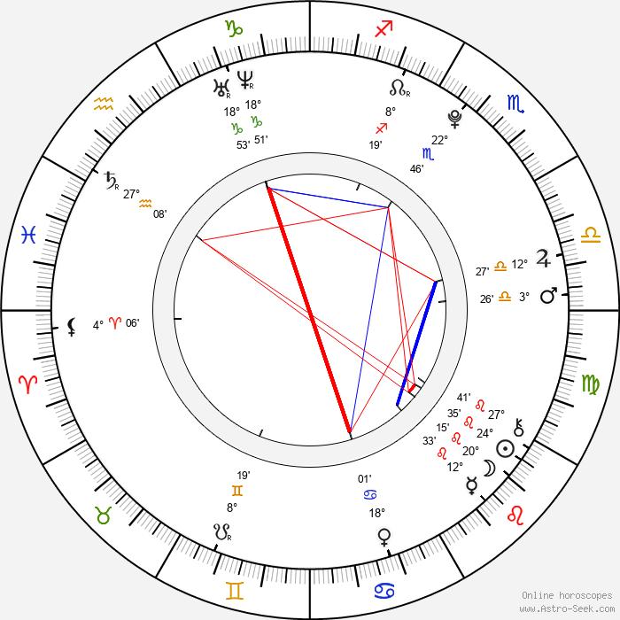 Petra Nováková - Birth horoscope chart