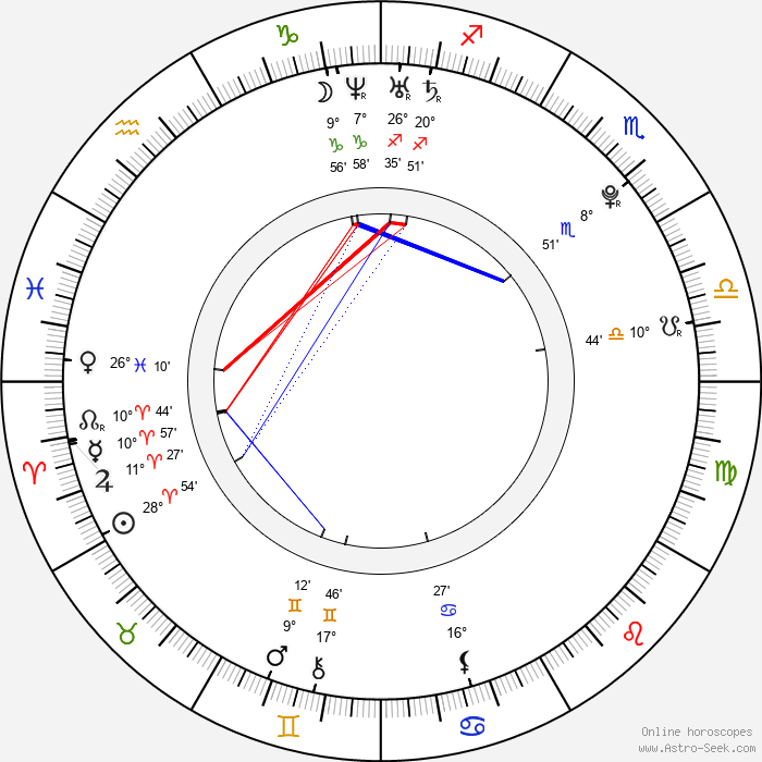 Petra Pudová - Birth horoscope chart