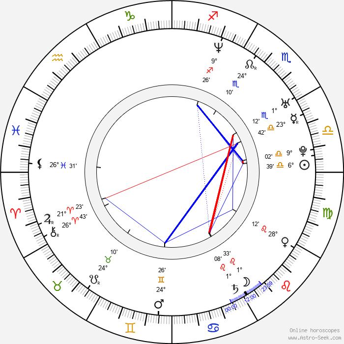 Petra Šanclová - Birth horoscope chart
