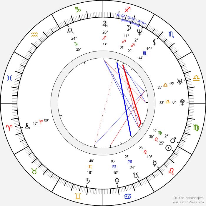 Petra Špindlerová - Birth horoscope chart