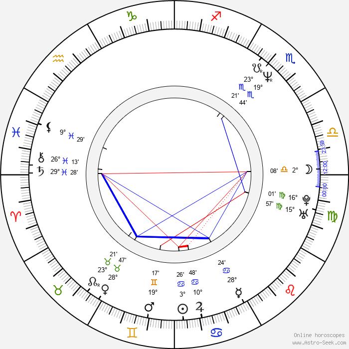 Petra Vančíková - Birth horoscope chart