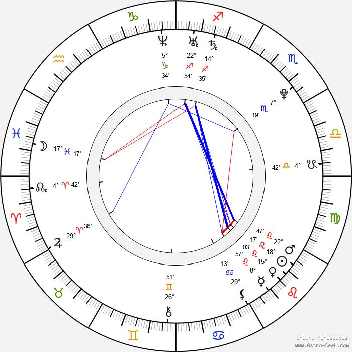 Petra Volková - Birth horoscope chart