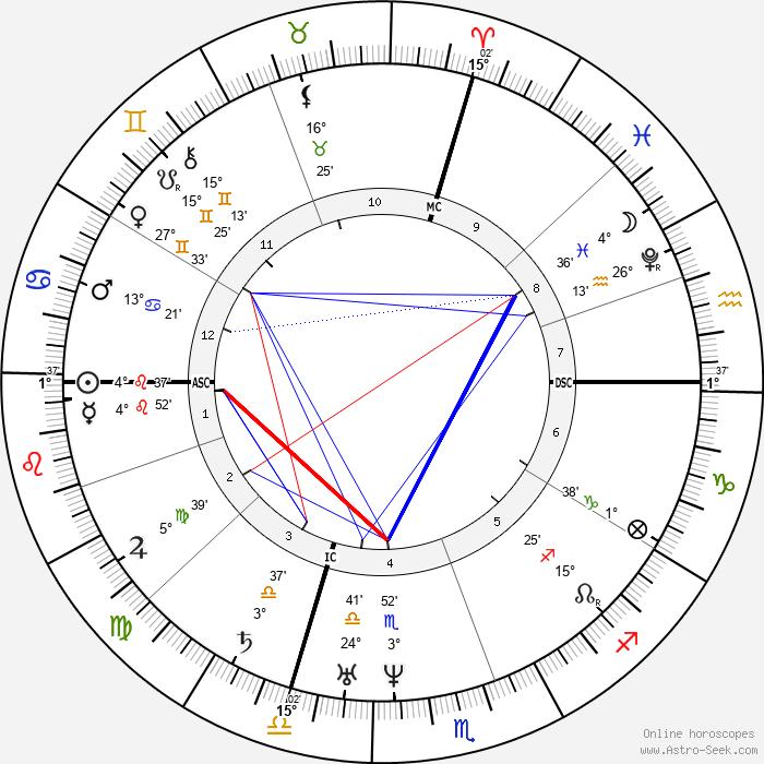 Petrarch - Birth horoscope chart