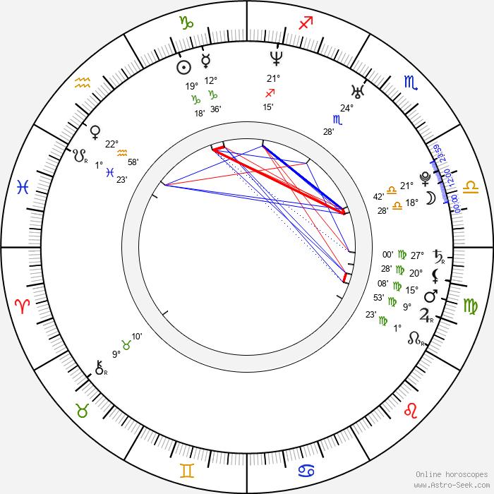 Petri Lindroos - Birth horoscope chart