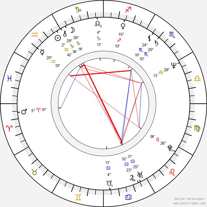 Petru Filip - Birth horoscope chart