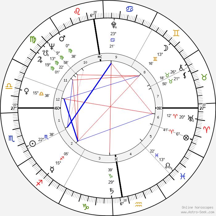 Petula Clark - Birth horoscope chart