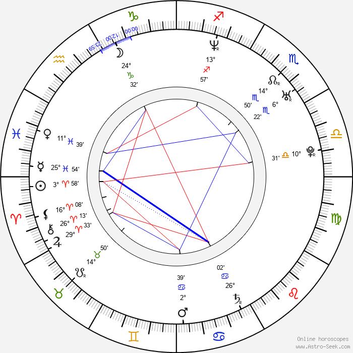 Peyton Manning - Birth horoscope chart