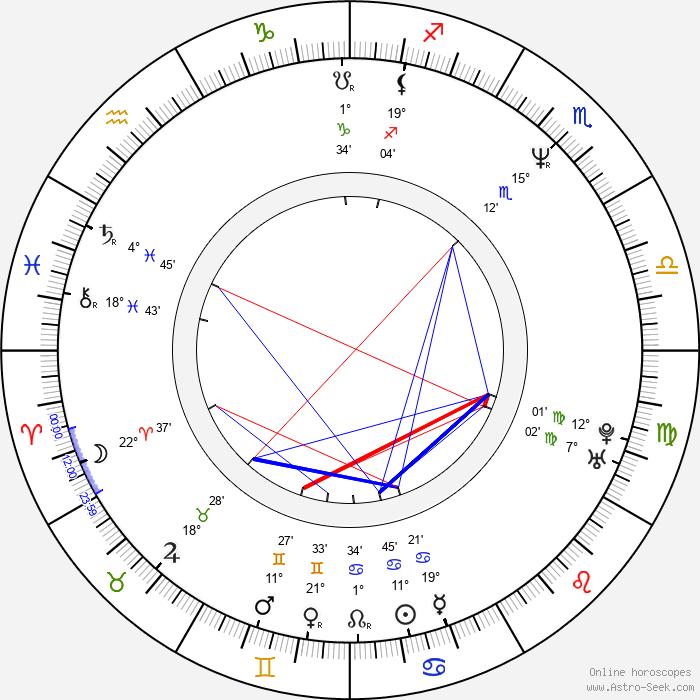 Peyton Reed - Birth horoscope chart