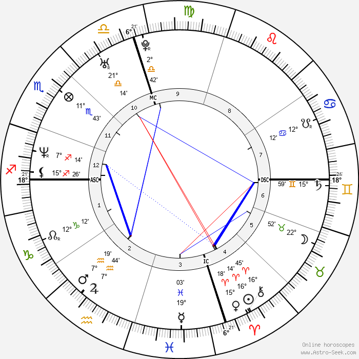 Pharrell Williams - Birth horoscope chart