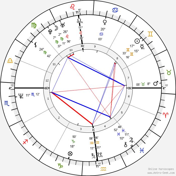 Phil Bourque - Birth horoscope chart