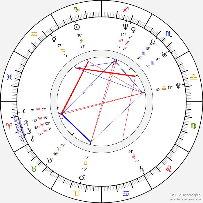 Phil Claydon - Birth horoscope chart