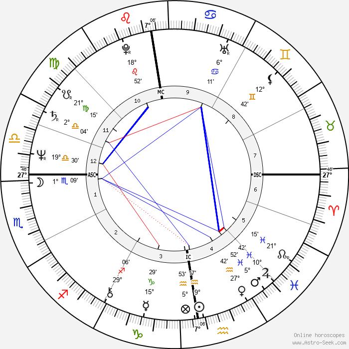 Phil Collins - Birth horoscope chart