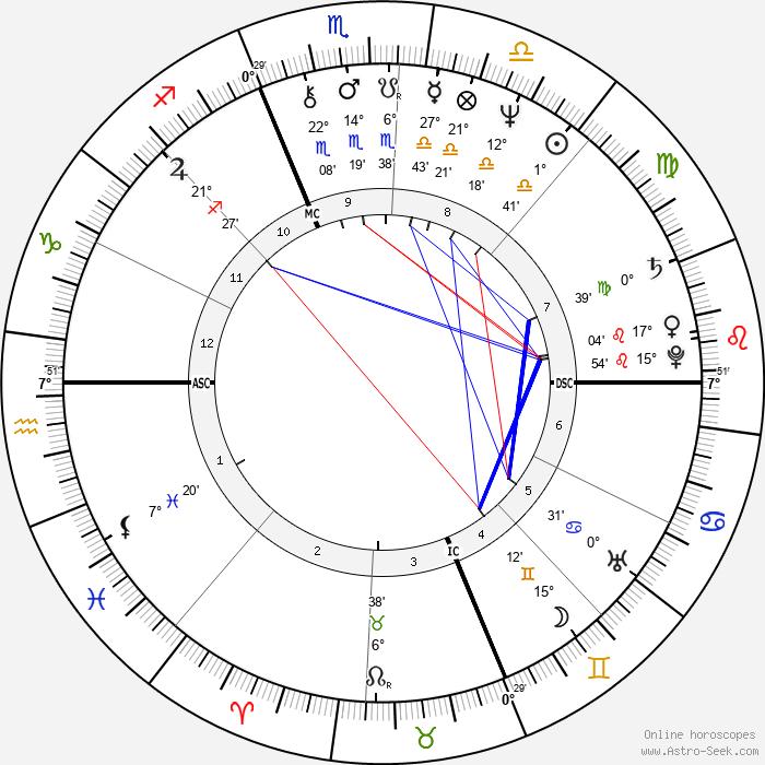 Phil Hartman - Birth horoscope chart