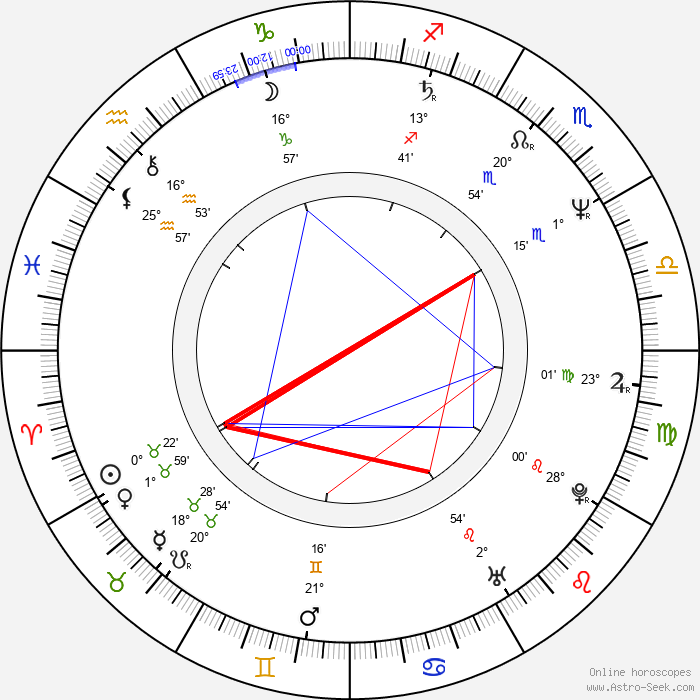 Phil Hawn - Birth horoscope chart