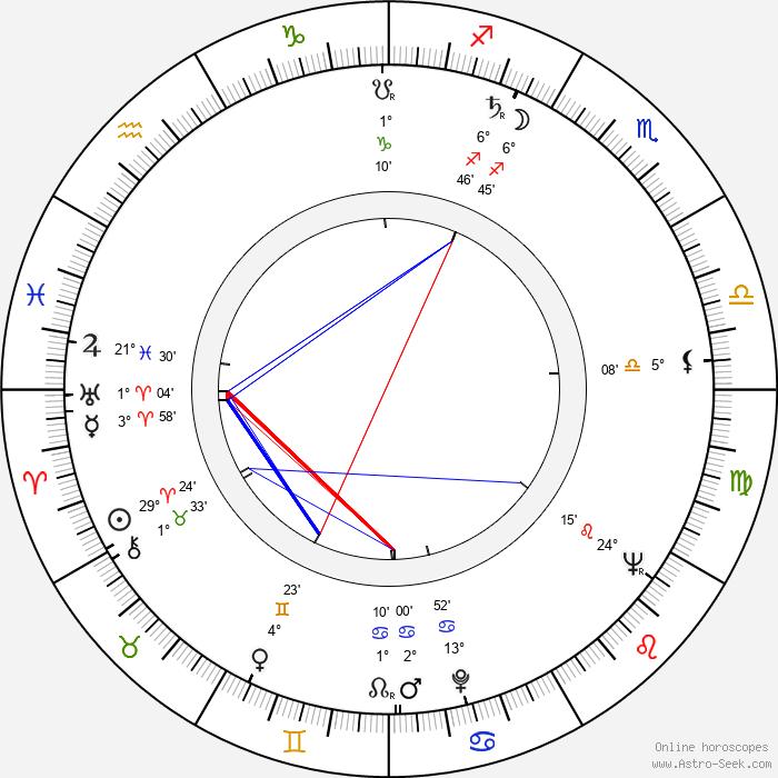 Phil Hill - Birth horoscope chart