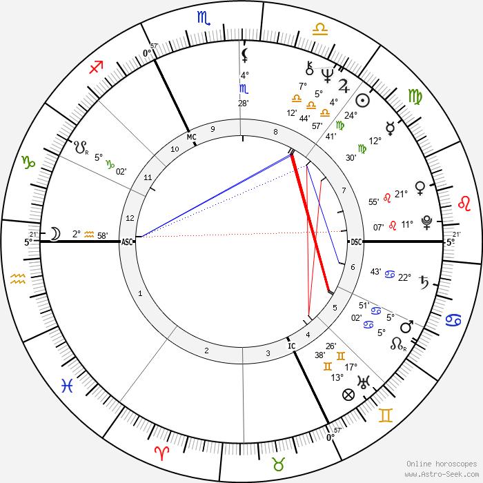Phil Jackson - Birth horoscope chart