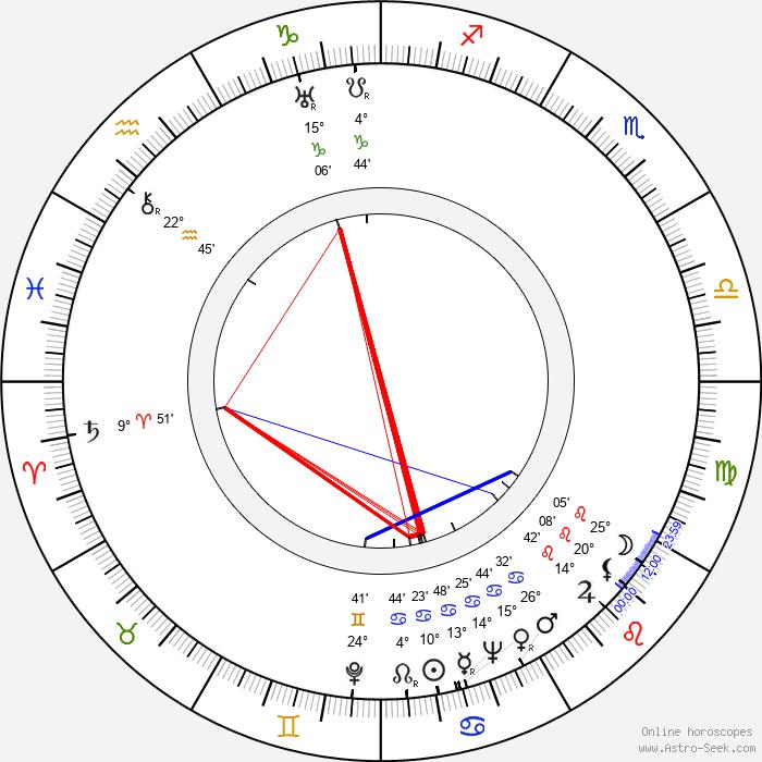 Phil Karlson - Birth horoscope chart