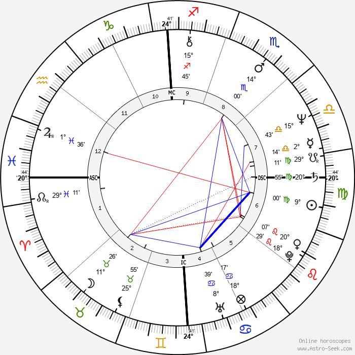 Phil McGraw - Birth horoscope chart
