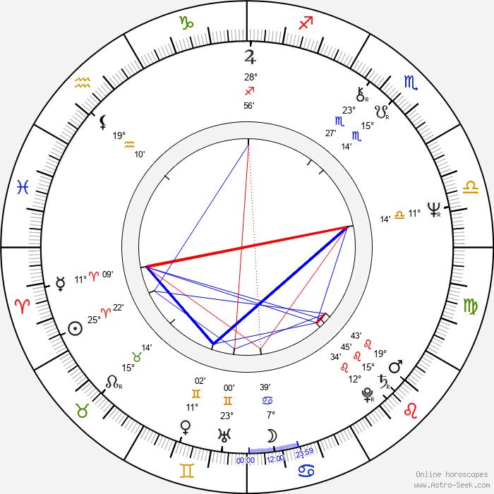 Phil Mogg - Birth horoscope chart