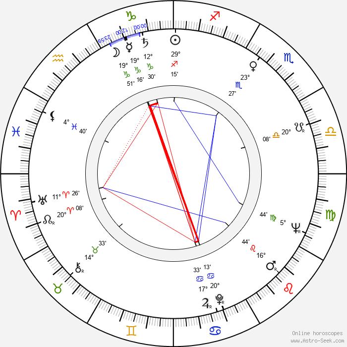 Phil Roman - Birth horoscope chart