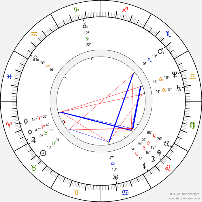 Phil Rose - Birth horoscope chart